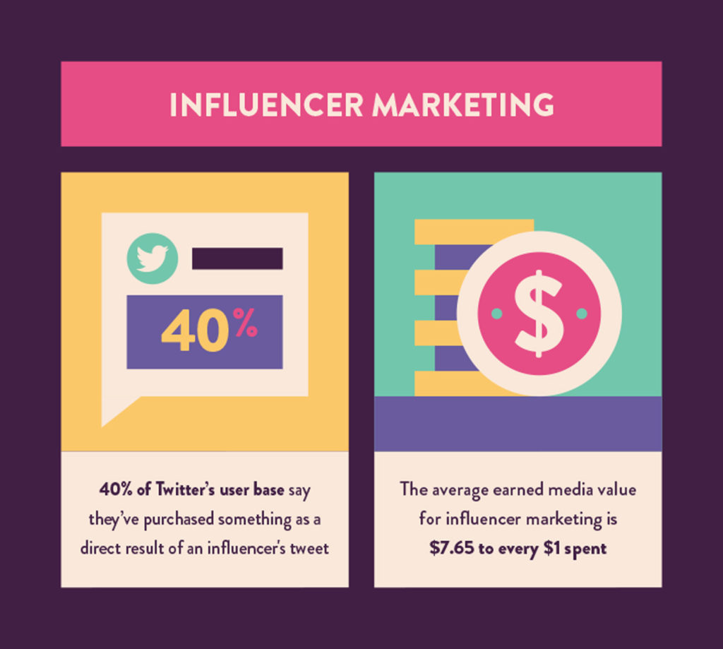 statistiques de marketing d'influence