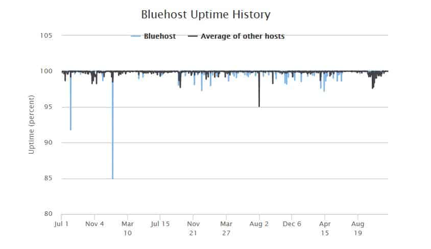 Bluehost-up-time-History