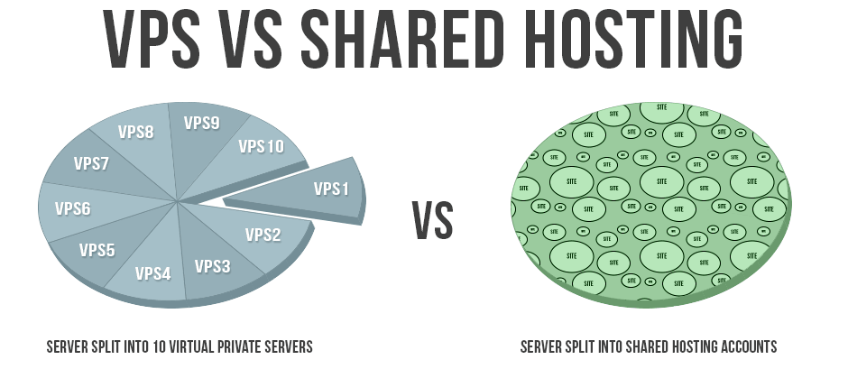 VPS-срещу-Shared