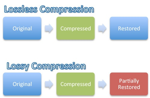 lossless vs lossy Compression